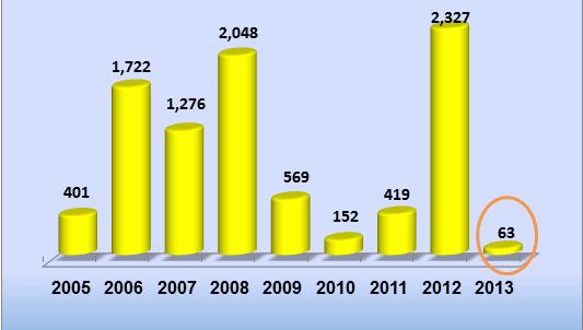 Kassams-2005-2013
