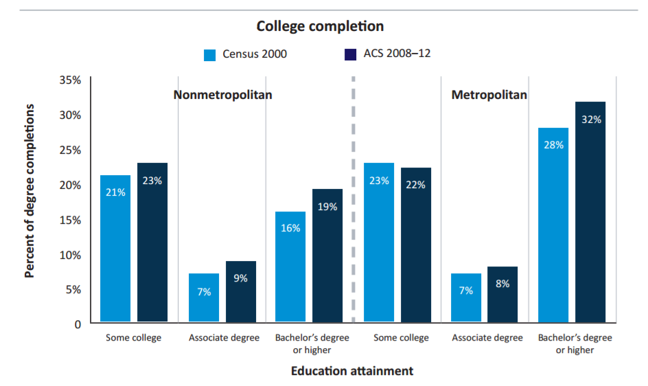 Degree Attainment Rural vs Urban